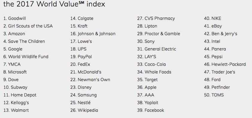 2017-world-value-index
