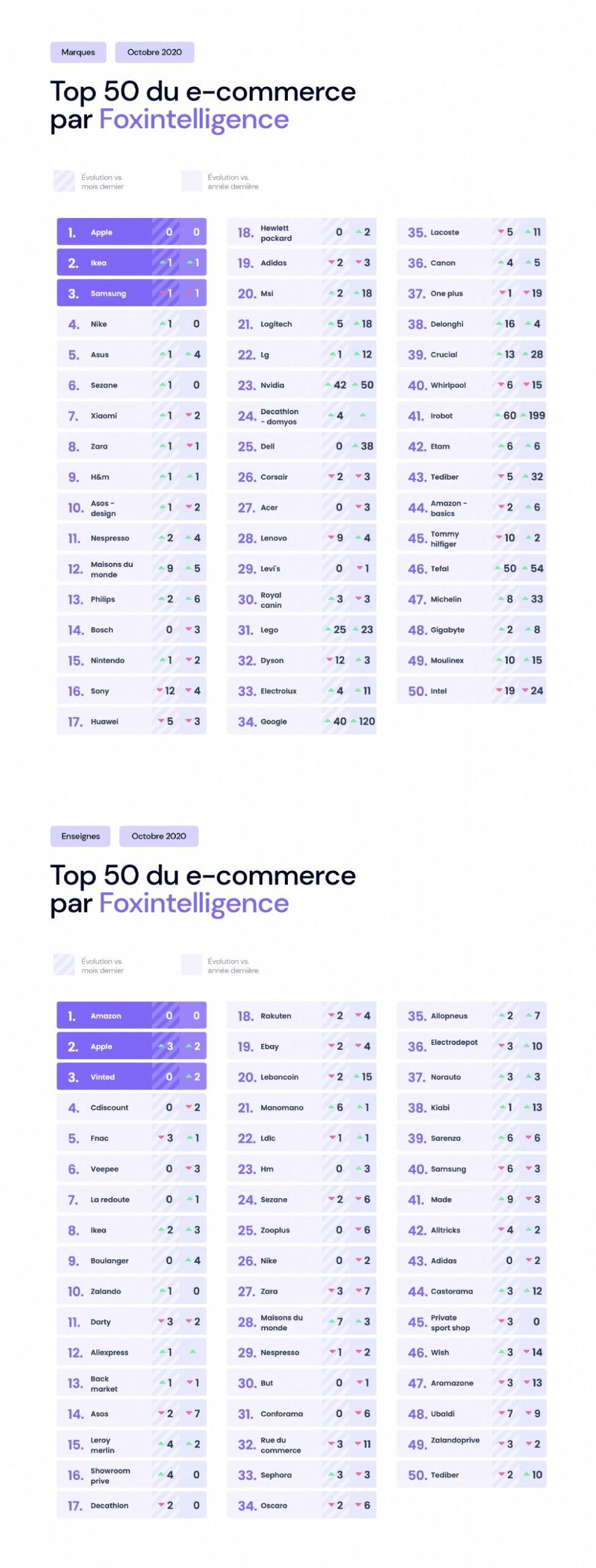 Top-tops-flops-commerce-non-alimentaire-octobre-F