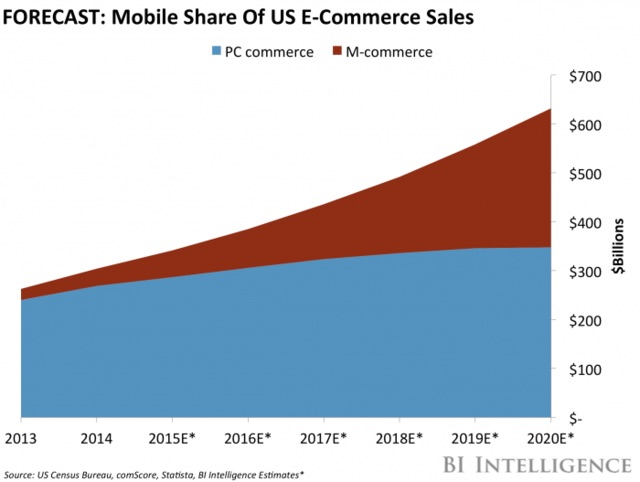 mobile-share-of-us-ecommerce-sales